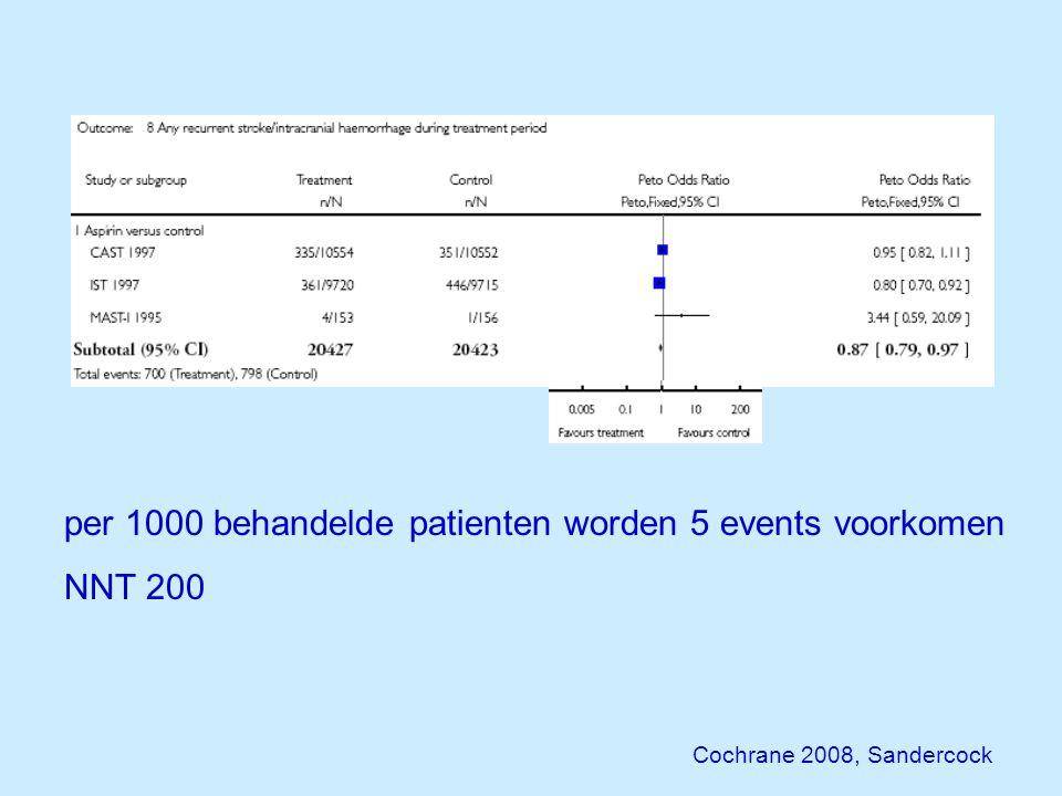 per 1000 behandelde patienten worden 5 events voorkomen NNT 200 Cochrane 2008, Sandercock