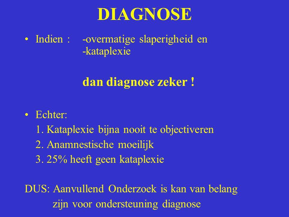 DIAGNOSE Indien :-overmatige slaperigheid en -kataplexie dan diagnose zeker ! Echter: 1. Kataplexie bijna nooit te objectiveren 2. Anamnestische moeil