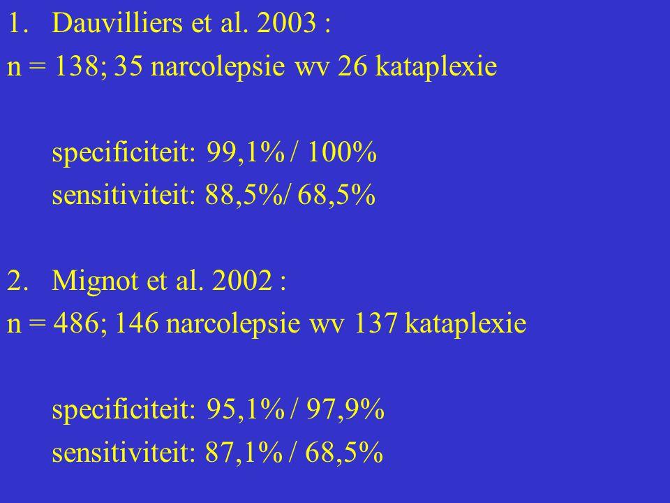 1.Dauvilliers et al. 2003 : n = 138; 35 narcolepsie wv 26 kataplexie specificiteit: 99,1% / 100% sensitiviteit: 88,5%/ 68,5% 2.Mignot et al. 2002 : n