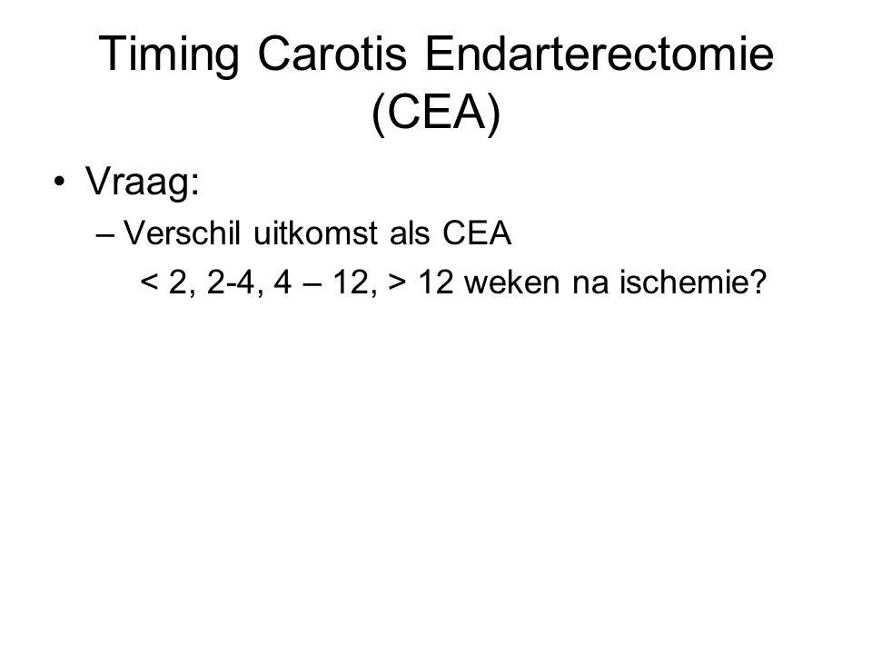 Vraag: –Verschil uitkomst als CEA 12 weken na ischemie? Timing Carotis Endarterectomie (CEA)