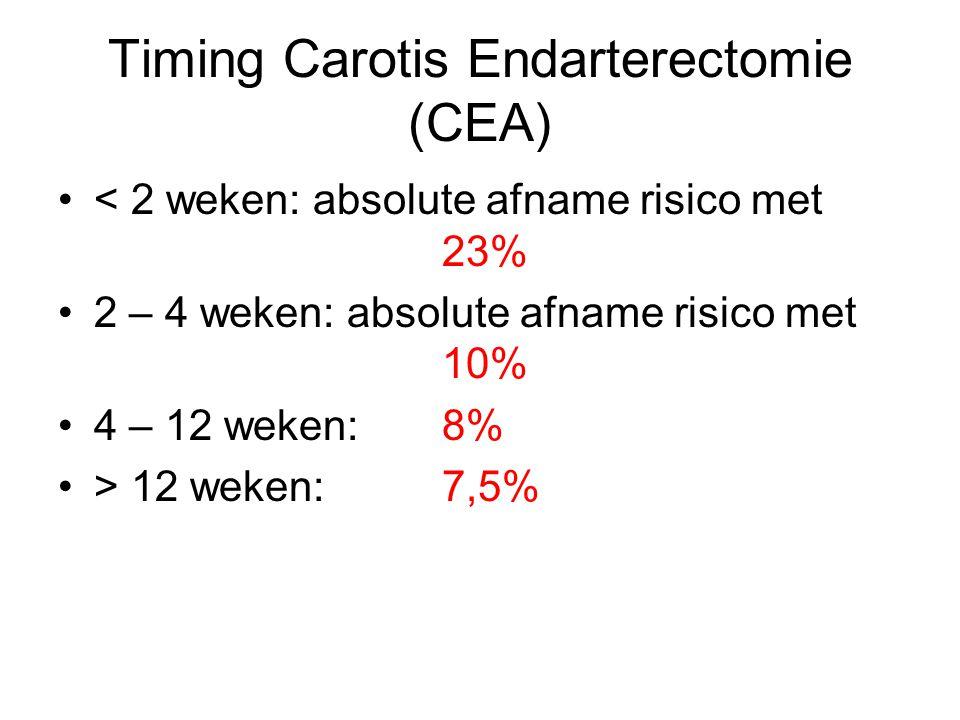 < 2 weken: absolute afname risico met 23% 2 – 4 weken: absolute afname risico met 10% 4 – 12 weken: 8% > 12 weken: 7,5% Timing Carotis Endarterectomie (CEA)