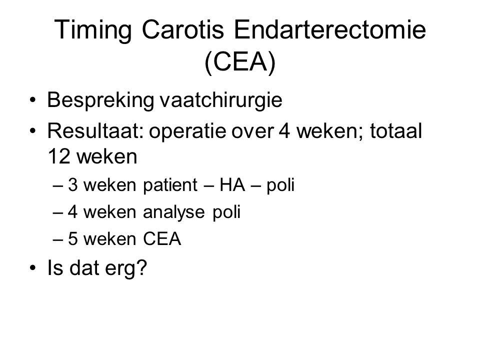 Bespreking vaatchirurgie Resultaat: operatie over 4 weken; totaal 12 weken –3 weken patient – HA – poli –4 weken analyse poli –5 weken CEA Is dat erg?