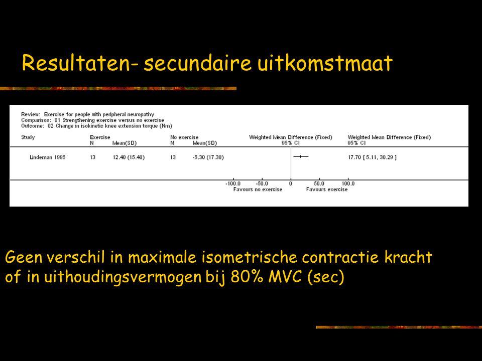 Resultaten- secundaire uitkomstmaat Geen verschil in maximale isometrische contractie kracht of in uithoudingsvermogen bij 80% MVC (sec)