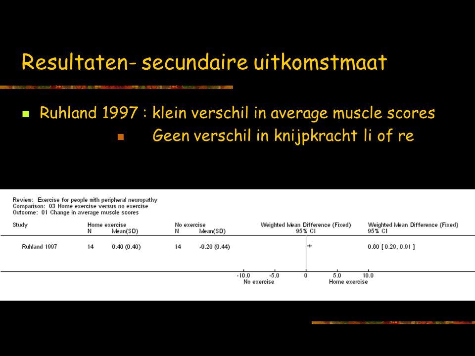 Resultaten- secundaire uitkomstmaat Ruhland 1997 : klein verschil in average muscle scores Geen verschil in knijpkracht li of re