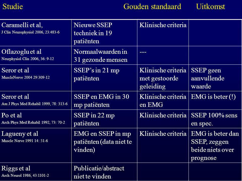 Caramelli et al, J Clin Neurophysiol 2006, 23:483-6 Nieuwe SSEP techniek in 19 patiënten Klinische criteria Oflazoglu et al Neurphysiol Clin 2006, 36: 9-12 Normaalwaarden in 31 gezonde mensen --- Seror et al MuscleNerve 2004 29:309-12 SSEP's in 21 mp patiënten Klinische criteria met gestoorde geleiding SSEP geen aanvullende waarde Seror et al Am J Phys Med Rehabil 1999, 78: 313-6 SSEP en EMG in 30 mp patiënten Klinische criteria en EMG EMG is beter (!) Po et al Arch Phys Med Rehabil 1992, 73: 70-2 SSEP in 22 mp patiënten Klinische criteriaSSEP 100% sens en spec.