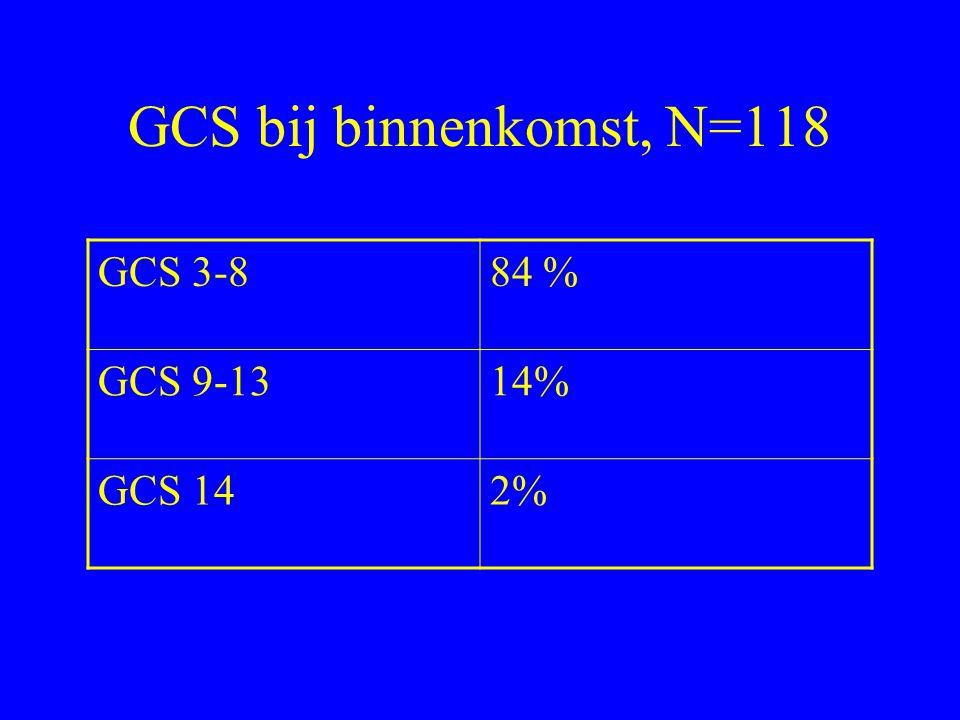 GCS bij binnenkomst, N=118 GCS 3-884 % GCS 9-1314% GCS 142%