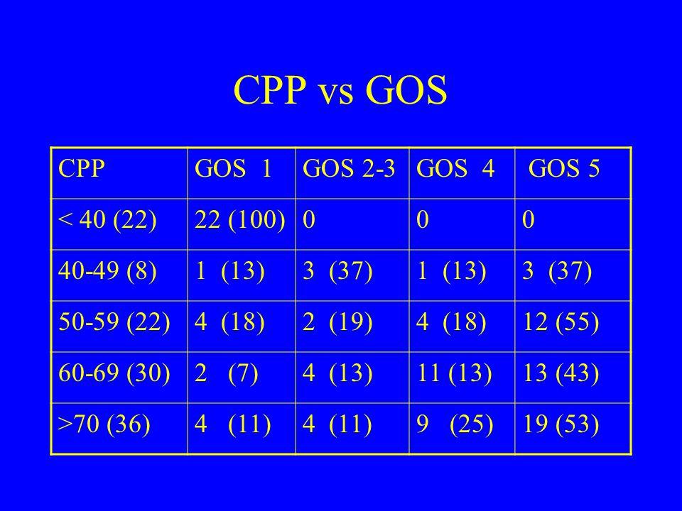 CPP vs GOS CPPGOS 1GOS 2-3GOS 4 GOS 5 < 40 (22)22 (100)000 40-49 (8)1 (13)3 (37)1 (13)3 (37) 50-59 (22)4 (18)2 (19)4 (18)12 (55) 60-69 (30)2 (7)4 (13)11 (13)13 (43) >70 (36)4 (11) 9 (25)19 (53)