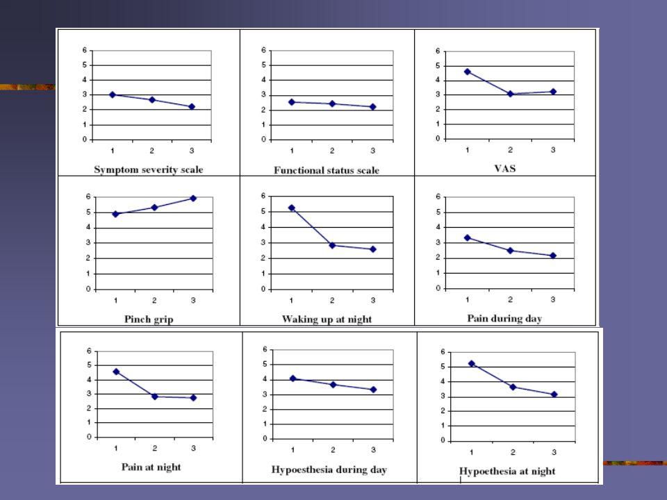 pilot study Phystrac (3) Controle groep: proefschrift Gerritsen (2002) Polsspalk N=.