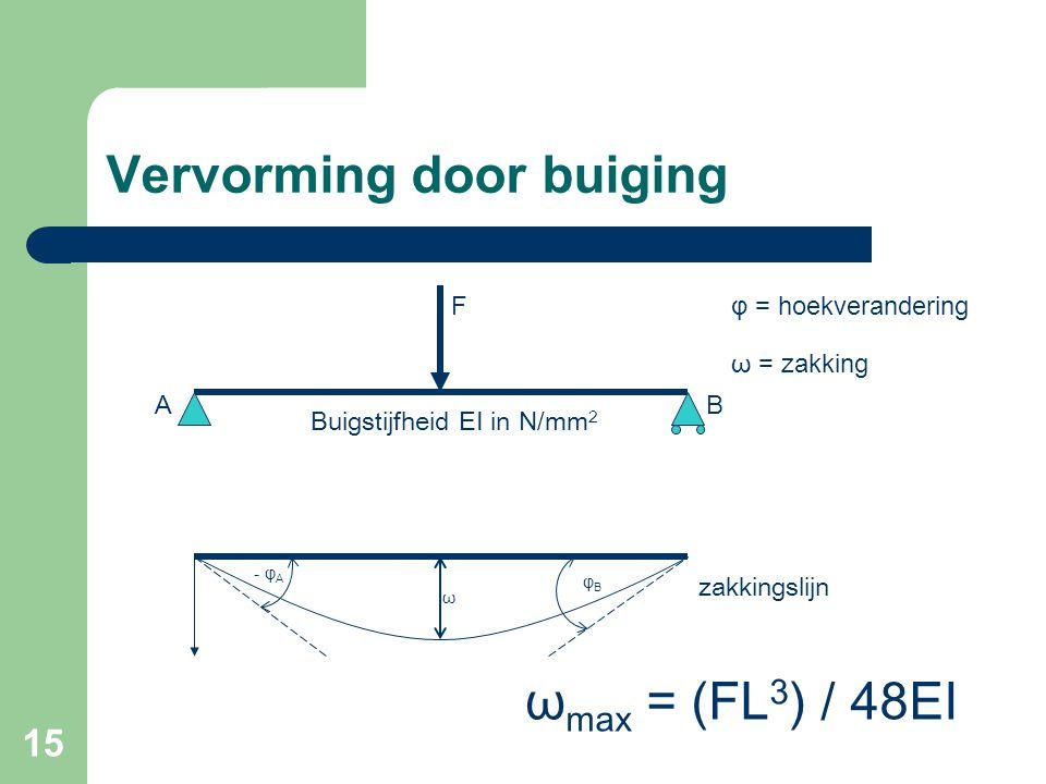 15 Vervorming door buiging F - φ A φBφB AB ω φ = hoekverandering ω = zakking zakkingslijn ω max = (FL 3 ) / 48EI Buigstijfheid EI in N/mm 2