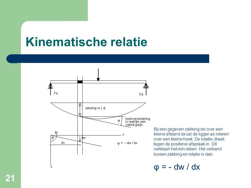 21 Kinematische relatie Bij een gegeven zakking dw over een kleine afstand dx zal de ligger-as roteren over een kleine hoek. De rotatie draait tegen d