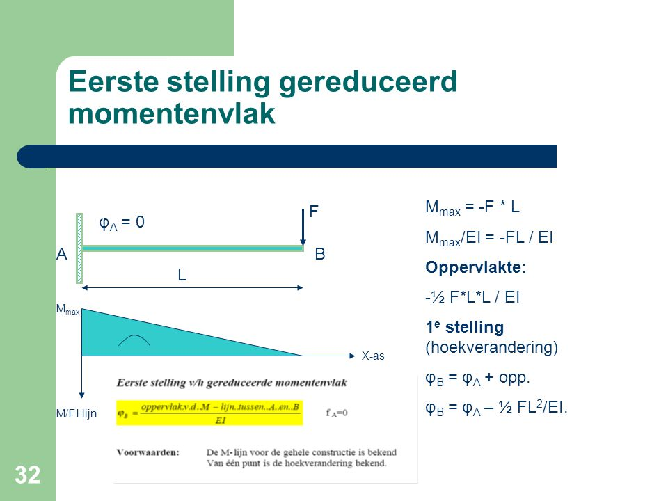 32 Eerste stelling gereduceerd momentenvlak F L φ A = 0 BA M/EI-lijn X-as M max = -F * L M max /EI = -FL / EI Oppervlakte: -½ F*L*L / EI 1 e stelling