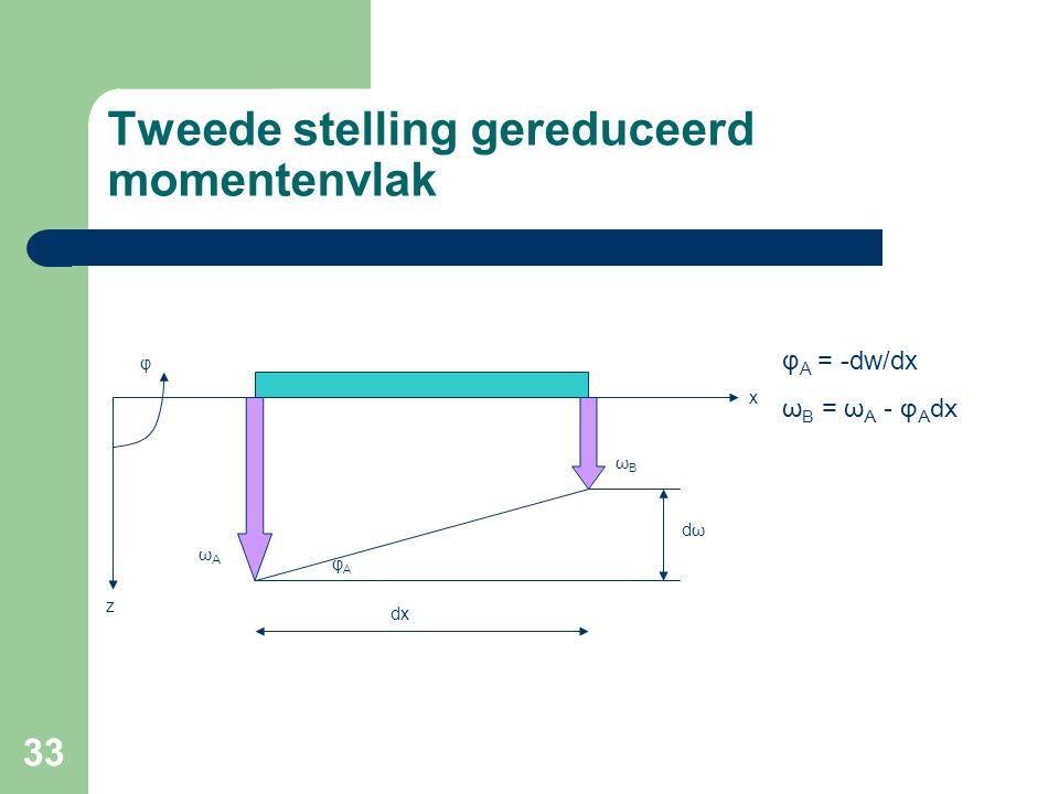 33 Tweede stelling gereduceerd momentenvlak φ φAφA dx dωdω ωAωA ωBωB z x φ A = -dw/dx ω B = ω A - φ A dx