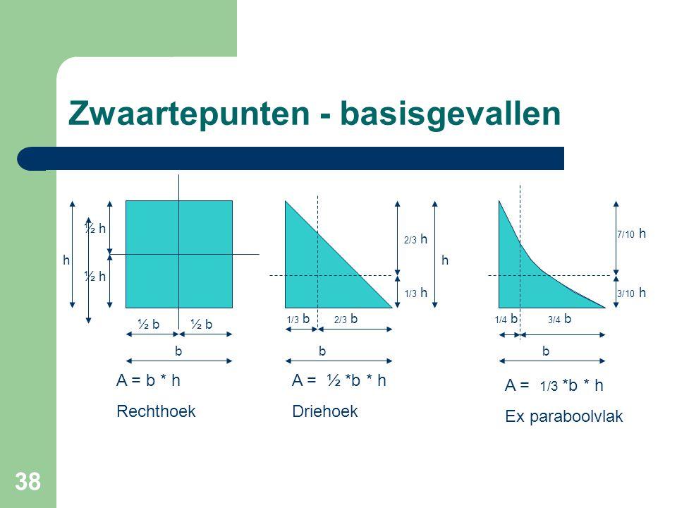 38 Zwaartepunten - basisgevallen ½ b ½ h h b A = b * h Rechthoek 1/3 b 2/3 b 2/3 h 1/3 h h A = ½ *b * h Driehoek bb 1/4 b 3/4 b 3/10 h 7/10 h A = 1/3