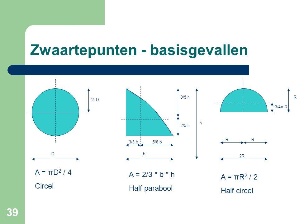39 Zwaartepunten - basisgevallen D ½ D b 3/8 b5/8 b 3/5 h 2/5 h h A = πD 2 / 4 Circel A = 2/3 * b * h Half parabool 3/4π R RR 2R R A = πR 2 / 2 Half c