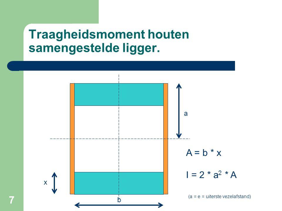 7 Traagheidsmoment houten samengestelde ligger. b x a I = 2 * a 2 * A A = b * x (a = e = uiterste vezelafstand)