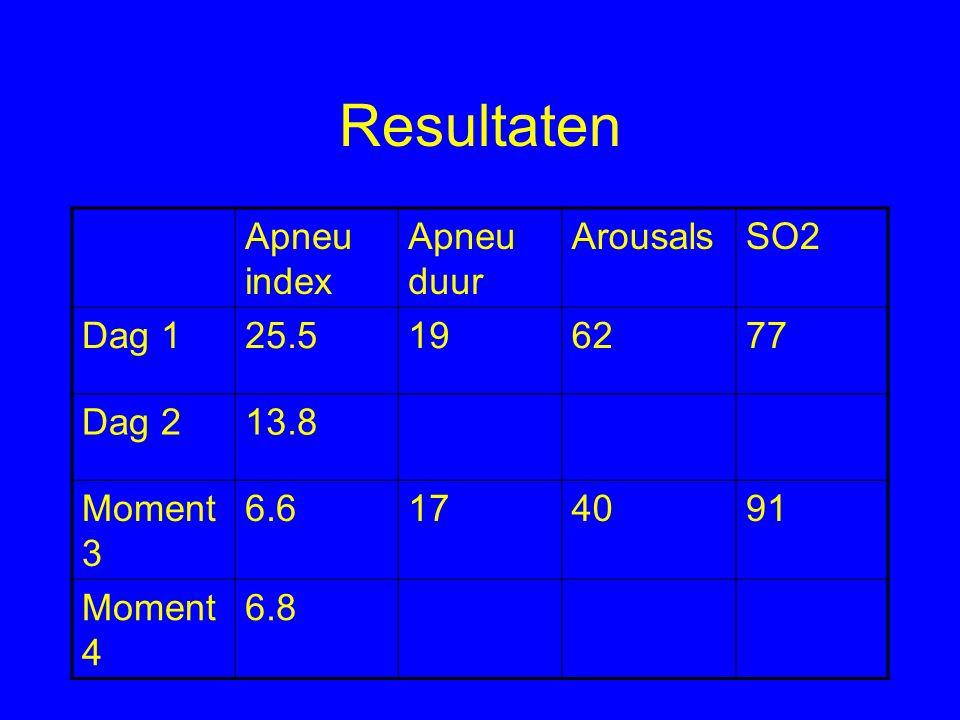 Resultaten Apneu index Apneu duur ArousalsSO2 Dag 125.5196277 Dag 213.8 Moment 3 6.6174091 Moment 4 6.8