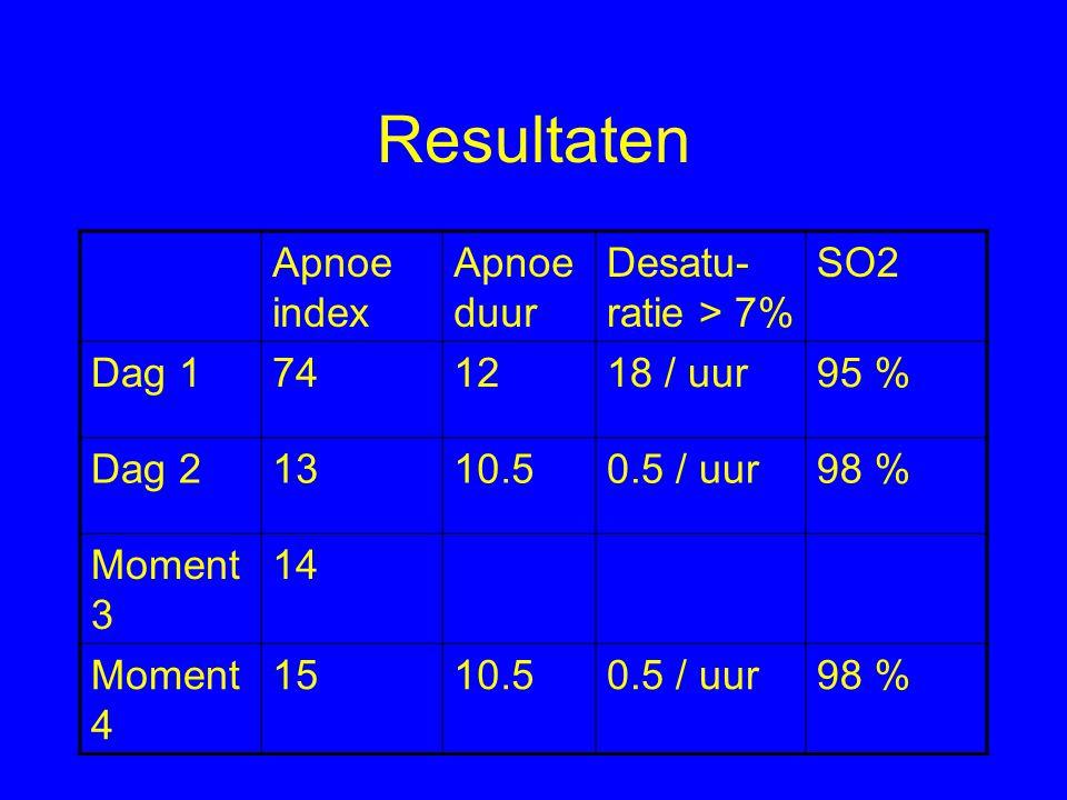 Resultaten Apnoe index Apnoe duur Desatu- ratie > 7% SO2 Dag 1741218 / uur95 % Dag 21310.50.5 / uur98 % Moment 3 14 Moment 4 1510.50.5 / uur98 %