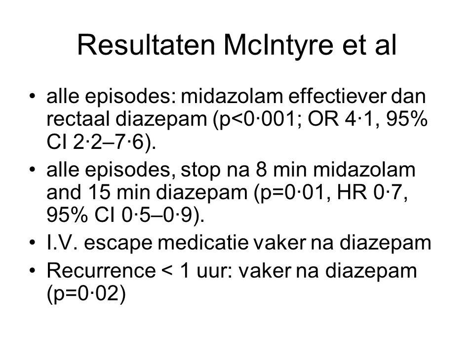 Resultaten McIntyre et al alle episodes: midazolam effectiever dan rectaal diazepam (p<0·001; OR 4·1, 95% CI 2·2–7·6). alle episodes, stop na 8 min mi