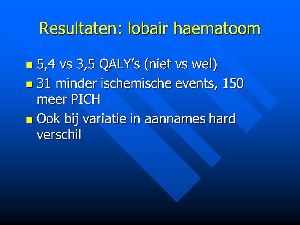 Resultaten: lobair haematoom 5,4 vs 3,5 QALY's (niet vs wel) 5,4 vs 3,5 QALY's (niet vs wel) 31 minder ischemische events, 150 meer PICH 31 minder ischemische events, 150 meer PICH Ook bij variatie in aannames hard verschil Ook bij variatie in aannames hard verschil