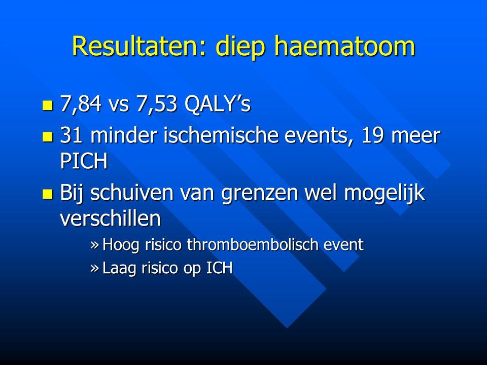 Resultaten: diep haematoom 7,84 vs 7,53 QALY's 7,84 vs 7,53 QALY's 31 minder ischemische events, 19 meer PICH 31 minder ischemische events, 19 meer PICH Bij schuiven van grenzen wel mogelijk verschillen Bij schuiven van grenzen wel mogelijk verschillen »Hoog risico thromboembolisch event »Laag risico op ICH