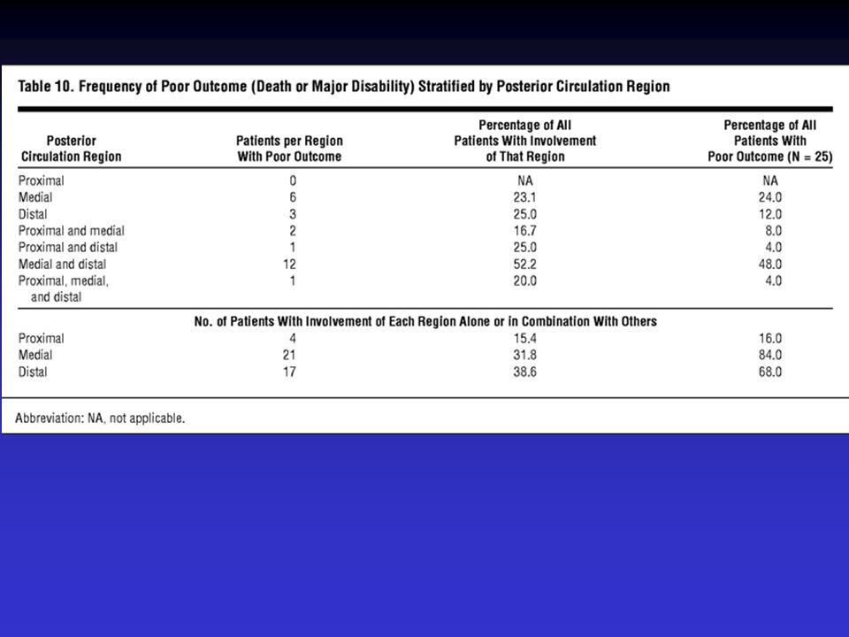 Slechte Outcome Verlaagd bewustzijnRR 3.5 Afwijkende pupilreacties RR 2.9 Tetraparese/-plegieRR 4.1