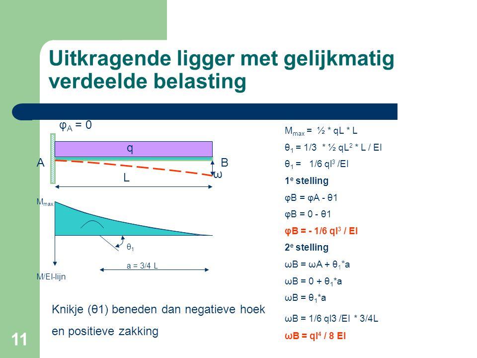 11 Uitkragende ligger met gelijkmatig verdeelde belasting L φ A = 0 BA M/EI-lijn M max a = 3/4 L θ1θ1 q M max = ½ * qL * L θ 1 = 1/3 * ½ qL 2 * L / EI