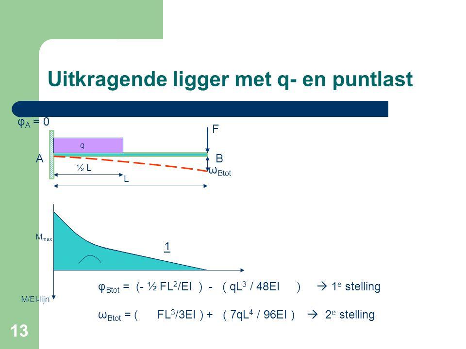 13 Uitkragende ligger met q- en puntlast F L φ A = 0 BA M max M/EI-lijn q 1 φ Btot = (- ½ FL 2 /EI ) - ( qL 3 / 48EI )  1 e stelling ω Btot = ( FL 3
