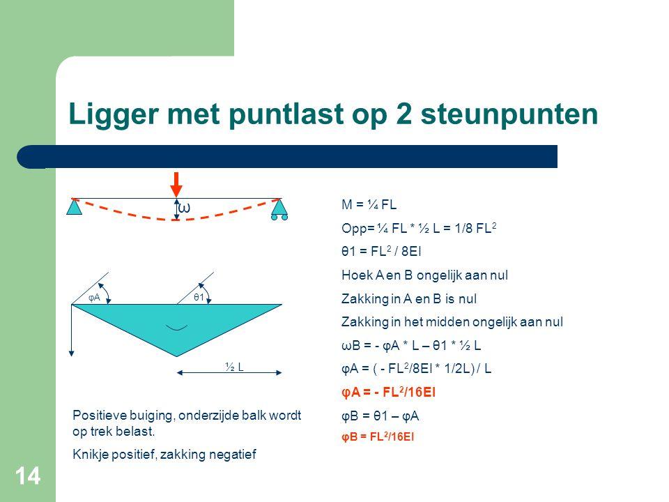 14 Ligger met puntlast op 2 steunpunten M = ¼ FL Opp= ¼ FL * ½ L = 1/8 FL 2 θ1 = FL 2 / 8EI Hoek A en B ongelijk aan nul Zakking in A en B is nul Zakk