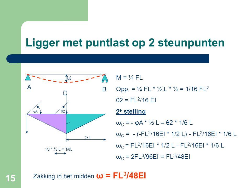 15 Ligger met puntlast op 2 steunpunten θ2θ2 ½ L φAφA M = ¼ FL Opp. = ¼ FL * ½ L * ½ = 1/16 FL 2 θ2 = FL 2 /16 EI 2 e stelling ω C = - φA * ½ L – θ2 *