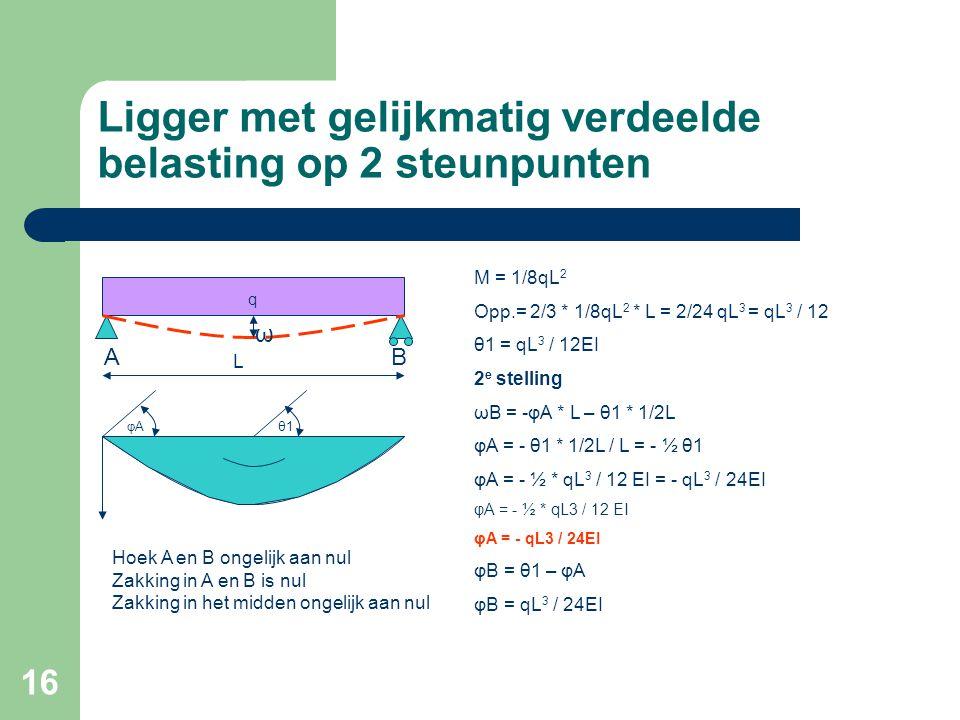 16 Ligger met gelijkmatig verdeelde belasting op 2 steunpunten AB q M = 1/8qL 2 Opp.= 2/3 * 1/8qL 2 * L = 2/24 qL 3 = qL 3 / 12 θ1 = qL 3 / 12EI 2 e s