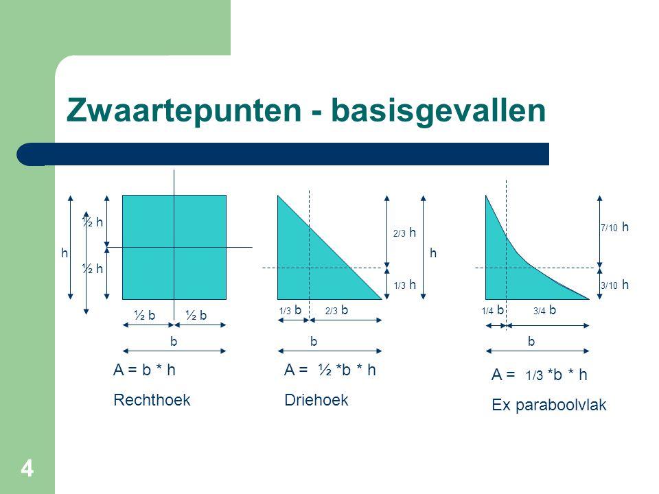 4 Zwaartepunten - basisgevallen ½ b ½ h h b A = b * h Rechthoek 1/3 b 2/3 b 2/3 h 1/3 h h A = ½ *b * h Driehoek bb 1/4 b 3/4 b 3/10 h 7/10 h A = 1/3 *