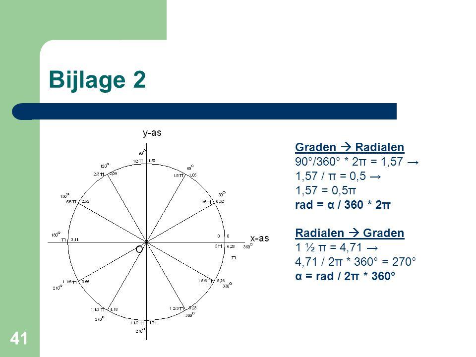 41 Bijlage 2 Graden  Radialen 90°/360° * 2π = 1,57 → 1,57 / π = 0,5 → 1,57 = 0,5π rad = α / 360 * 2π Radialen  Graden 1 ½ π = 4,71 → 4,71 / 2π * 360