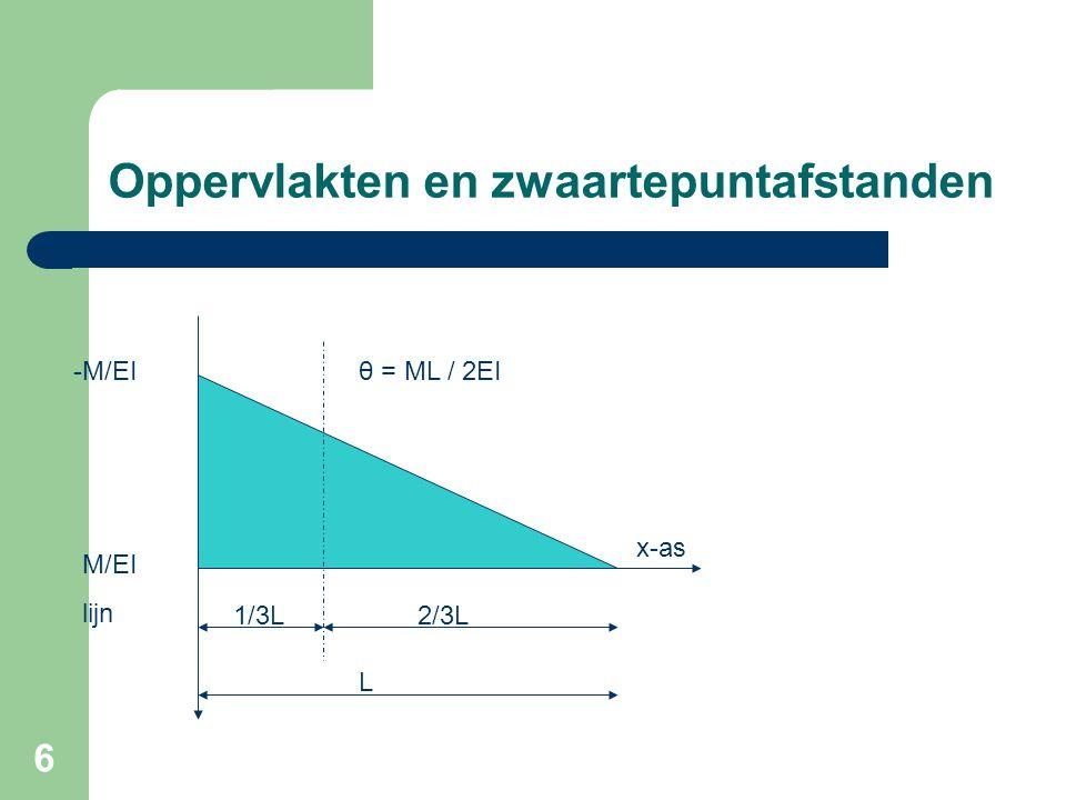 17 Ligger met gelijkmatig verdeelde belasting op 2 steunpunten AB q θ2θ2φAφA L θ1θ1 a = 3/8 * ½ L ½ L Opp.