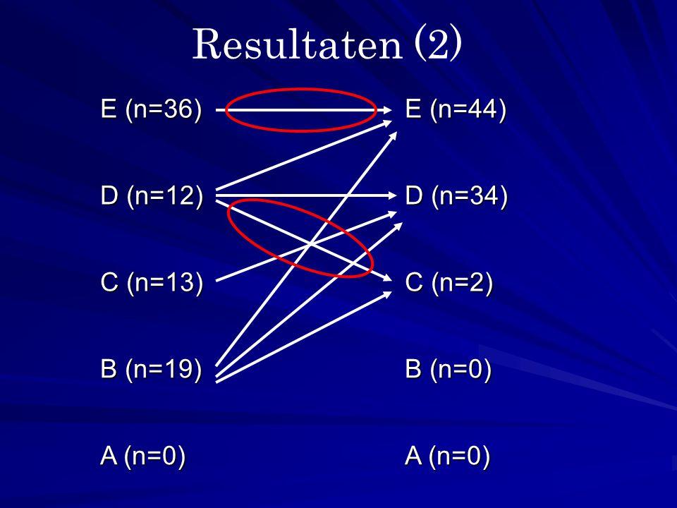 E (n=36) E (n=44) D (n=12) D (n=34) C (n=13) C (n=2) B (n=19) B (n=0) A (n=0) Resultaten (2)