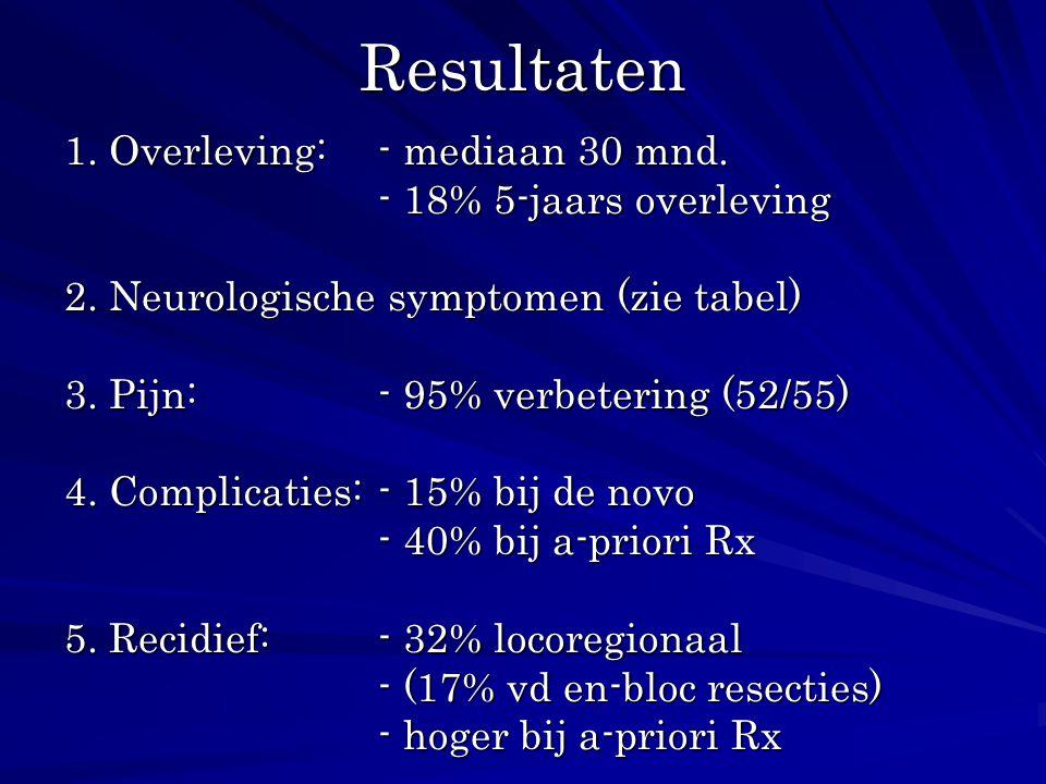 Resultaten 1. Overleving:- mediaan 30 mnd. - 18% 5-jaars overleving 2. Neurologische symptomen (zie tabel) 3. Pijn: - 95% verbetering (52/55) 4. Compl