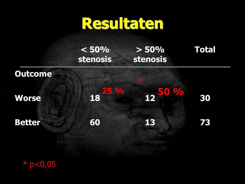 Resultaten < 50% stenosis > 50% stenosis Total Outcome Worse181230 Better601373 50 % 25 % * * p<0,05