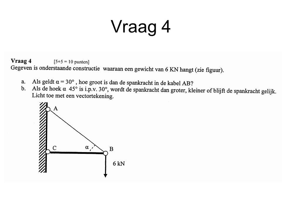 Uitwerking vraag 4 Fh = 6 / tan(30) = 10,4 kN Fv = 6 / sin(30) = 12 kN Spankracht in kabel AB = 12 kN Spankracht wordt kleiner (8,5 kN)
