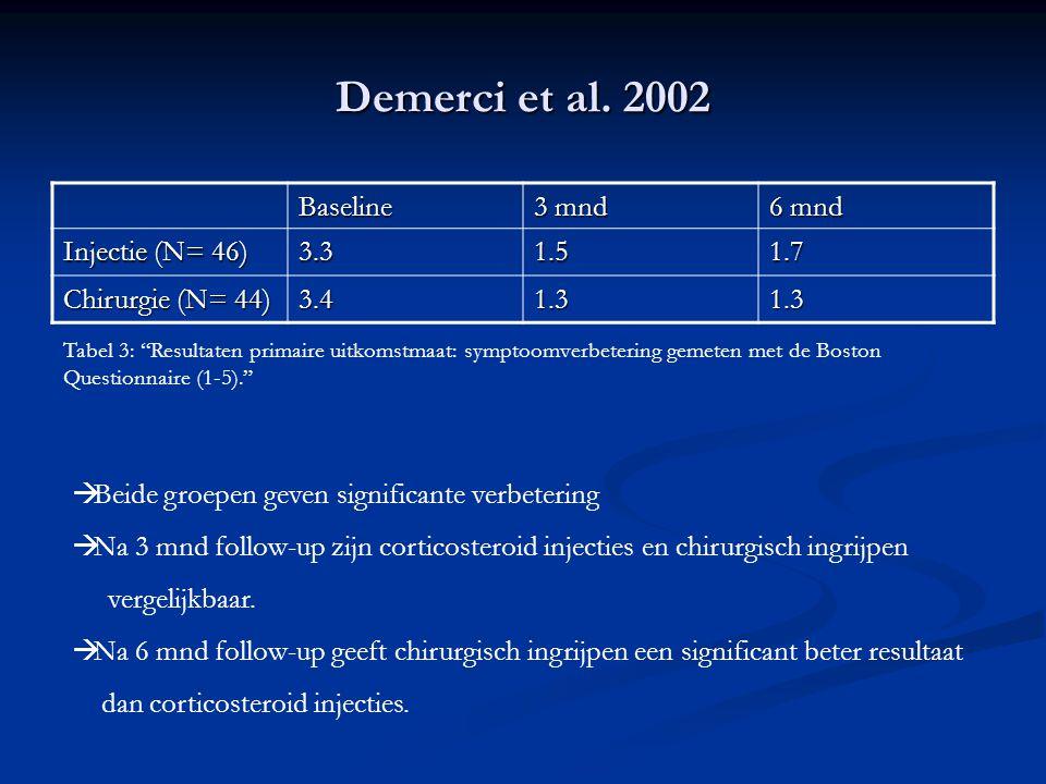 """Demerci et al. 2002 Baseline 3 mnd 6 mnd Injectie (N= 46) 3.31.51.7 Chirurgie (N= 44) 3.41.31.3 Tabel 3: """"Resultaten primaire uitkomstmaat: symptoomve"""