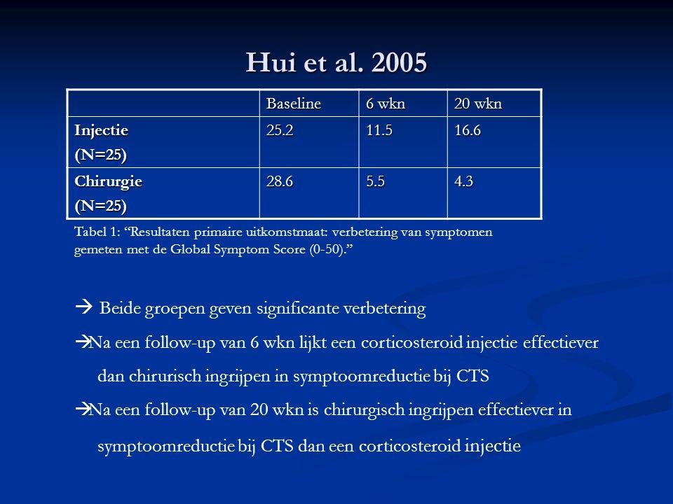 Hui et al. 2005 Baseline 6 wkn 20 wkn Injectie(N=25)25.211.516.6 Chirurgie(N=25)28.65.54.3  Beide groepen geven significante verbetering  Na een fol