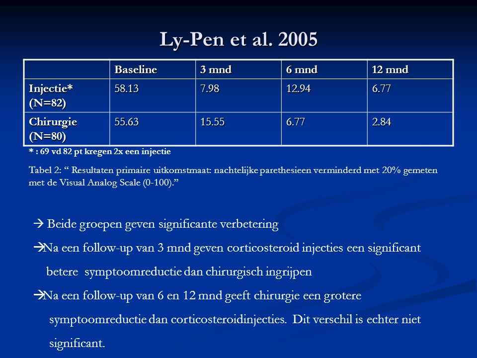 Ly-Pen et al. 2005 Baseline 3 mnd 6 mnd 12 mnd Injectie* (N=82) 58.137.9812.946.77 Chirurgie (N=80) 55.6315.556.772.84 * : 69 vd 82 pt kregen 2x een i