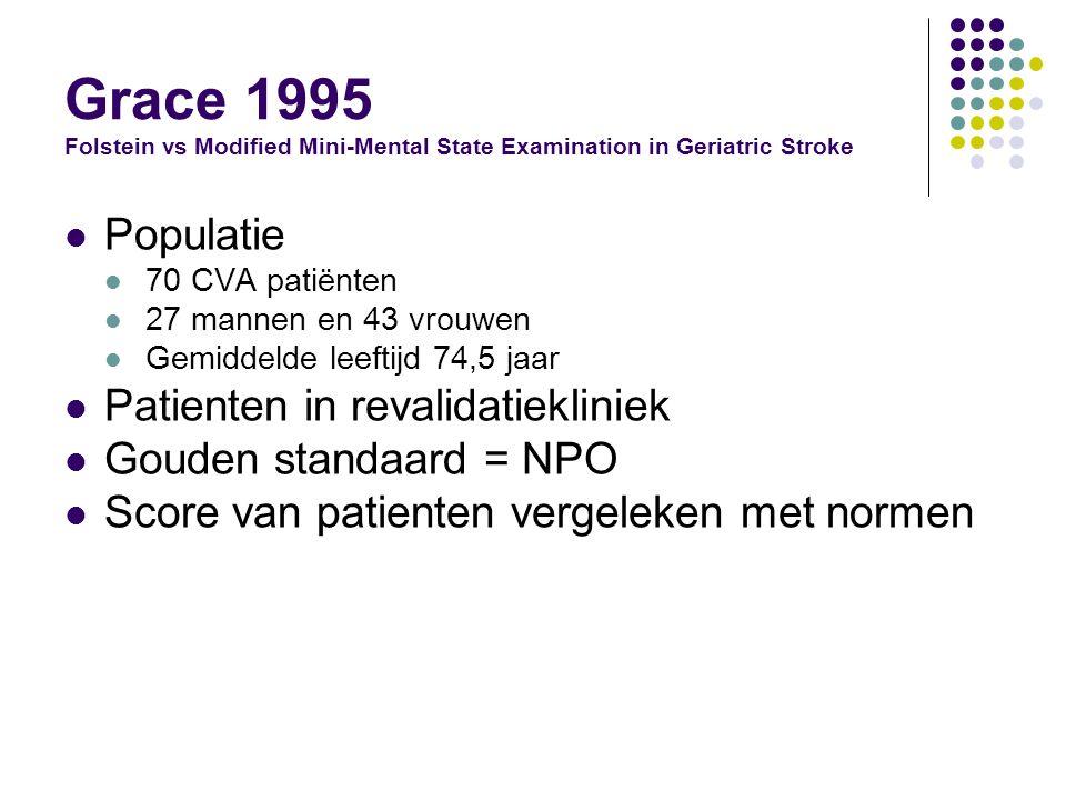 Grace 1995 Folstein vs Modified Mini-Mental State Examination in Geriatric Stroke Populatie 70 CVA patiënten 27 mannen en 43 vrouwen Gemiddelde leeftijd 74,5 jaar Patienten in revalidatiekliniek Gouden standaard = NPO Score van patienten vergeleken met normen