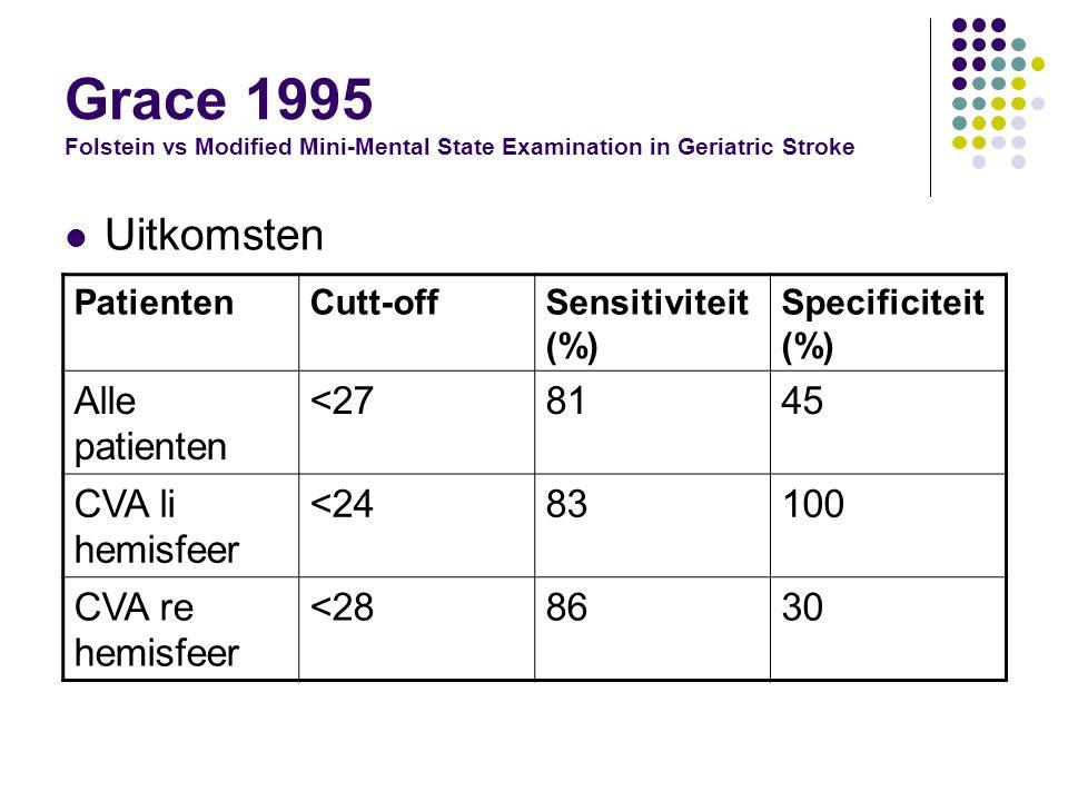 Grace 1995 Folstein vs Modified Mini-Mental State Examination in Geriatric Stroke Uitkomsten PatientenCutt-offSensitiviteit (%) Specificiteit (%) Alle