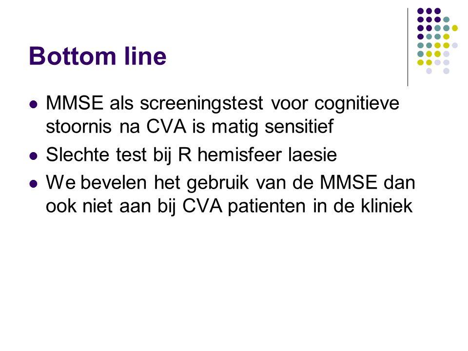 Bottom line MMSE als screeningstest voor cognitieve stoornis na CVA is matig sensitief Slechte test bij R hemisfeer laesie We bevelen het gebruik van de MMSE dan ook niet aan bij CVA patienten in de kliniek