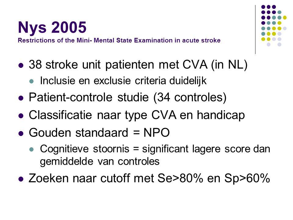 Resultaten van Nys 2005 MMSE cut-offSensitiviteit (%) Specificiteit (%) Prevalentie van cognitieve stoornissen volgens MMSE <2330.410023.5 <2434.87035.3 <2556.56052.9 <2669.64067.6 <2795.74085.3 <281004088.2 <291003091.2 70% patienten had cognitieve stoornissen volgens NPO Gemiddelde MMSE score = 24