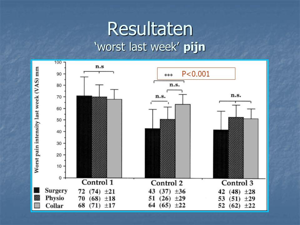 Resultaten 'worst last week' pijn P<0.001