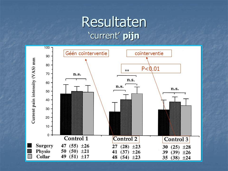 Resultaten 'current' pijn P<0.01 Géén coïnterventiecoïnterventie