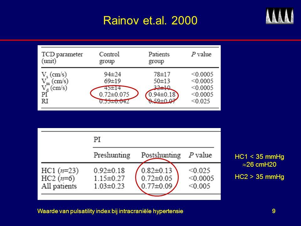 Waarde van pulsatility index bij intracraniële hypertensie9 Rainov et.al. 2000 HC1 < 35 mmHg  26 cmH20 HC2 > 35 mmHg