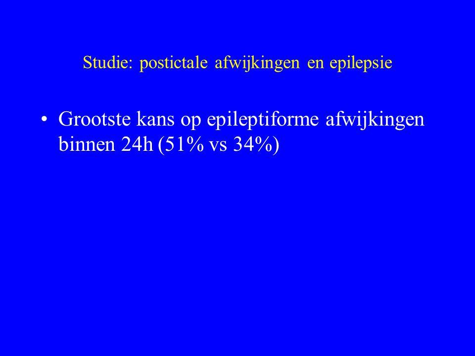 Studie: postictale afwijkingen en epilepsie EpilepsiekliniekKliniek+EEGKliniek+EEG +MRI Gegen.25 (8%)69 (23%)68 (23%) Partieel116(39%)163 (54%)175 (58