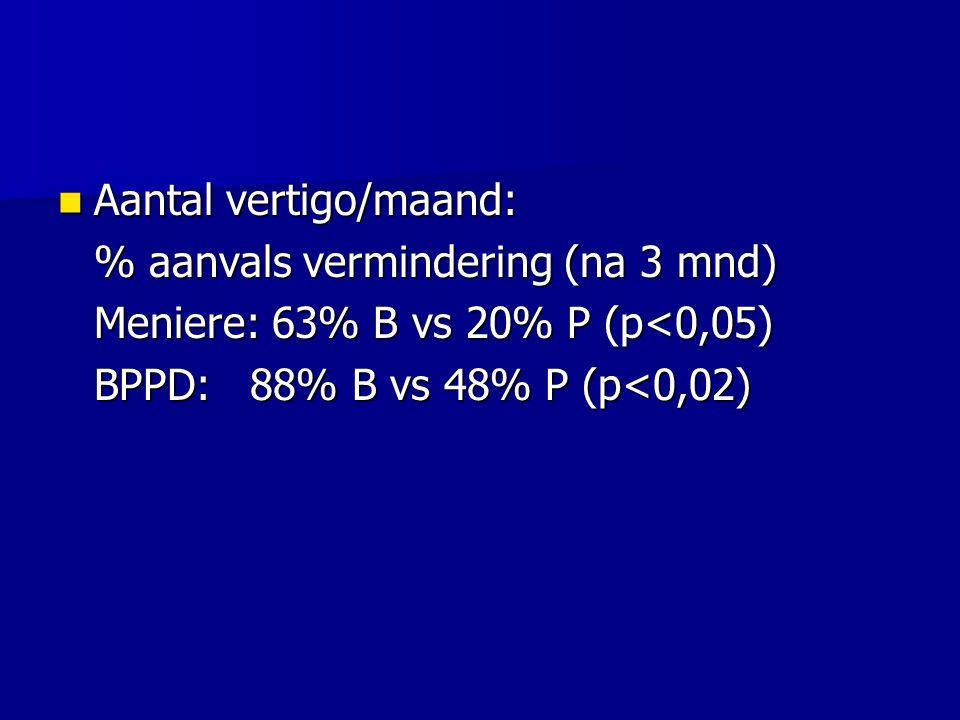 Aantal vertigo/maand: Aantal vertigo/maand: % aanvals vermindering (na 3 mnd) Meniere: 63% B vs 20% P (p<0,05) BPPD:88% B vs 48% P (p<0,02)