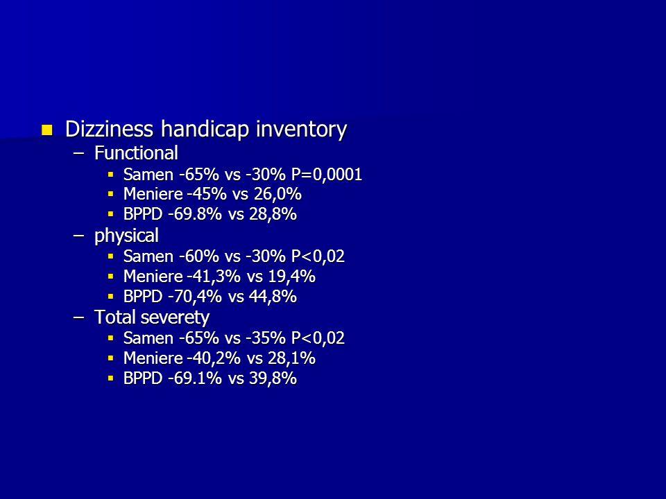 Dizziness handicap inventory Dizziness handicap inventory –Functional  Samen -65% vs -30% P=0,0001  Meniere -45% vs 26,0%  BPPD -69.8% vs 28,8% –physical  Samen -60% vs -30% P<0,02  Meniere -41,3% vs 19,4%  BPPD -70,4% vs 44,8% –Total severety  Samen -65% vs -35% P<0,02  Meniere -40,2% vs 28,1%  BPPD -69.1% vs 39,8%